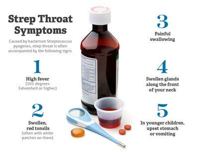 Understanding Strep Throat Symptoms