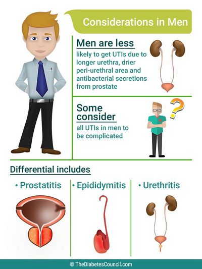 Urinary Tract Infection Symptoms