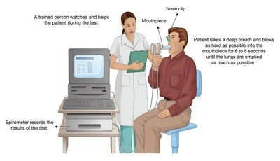Why Spirometry is Important